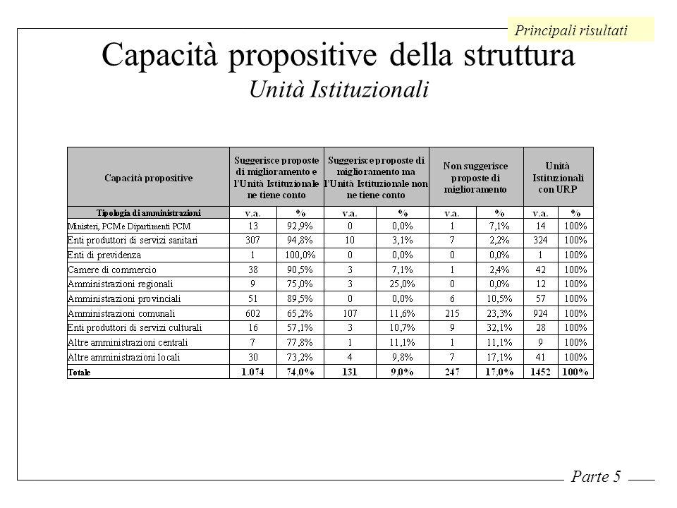 Capacità propositive della struttura Unità Istituzionali Principali risultati Parte 5