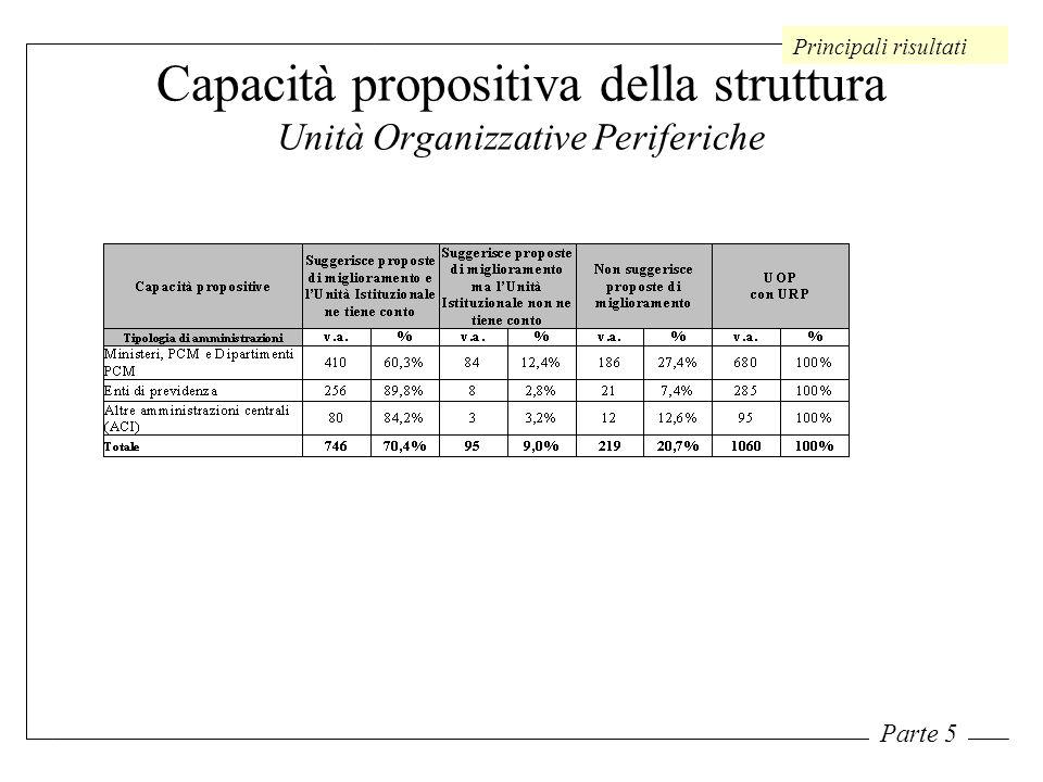 Capacità propositiva della struttura Unità Organizzative Periferiche Principali risultati Parte 5