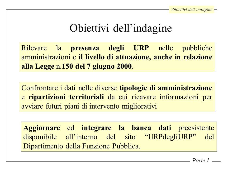 Obiettivi dellindagine Rilevare la presenza degli URP nelle pubbliche amministrazioni e il livello di attuazione, anche in relazione alla Legge n.150 del 7 giugno 2000.