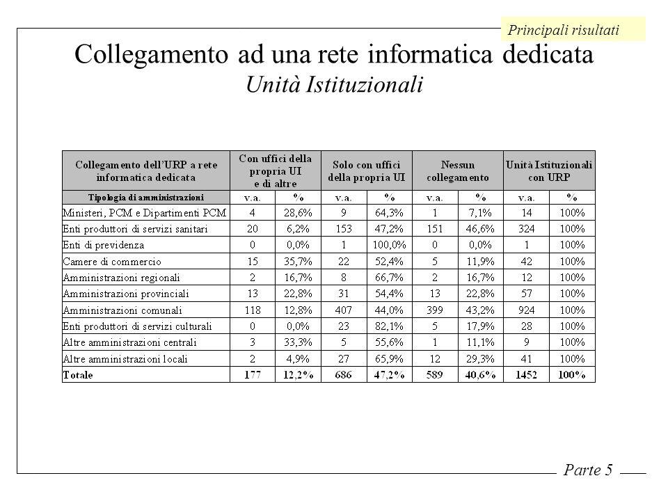 Collegamento ad una rete informatica dedicata Unità Istituzionali Principali risultati Parte 5