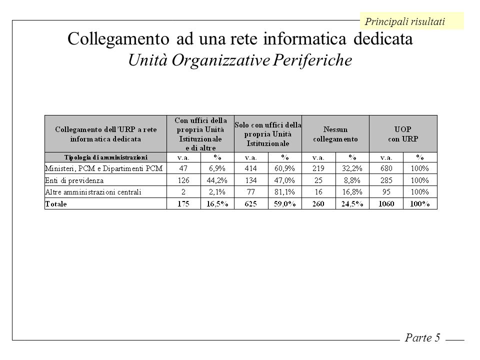 Collegamento ad una rete informatica dedicata Unità Organizzative Periferiche Principali risultati Parte 5