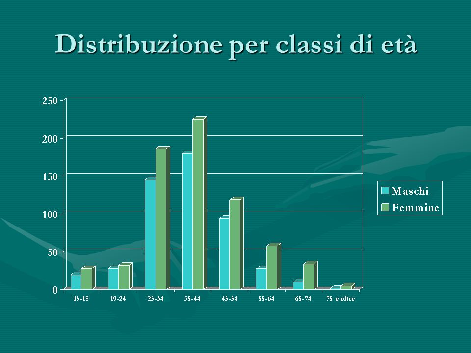 Distribuzione per classi di età