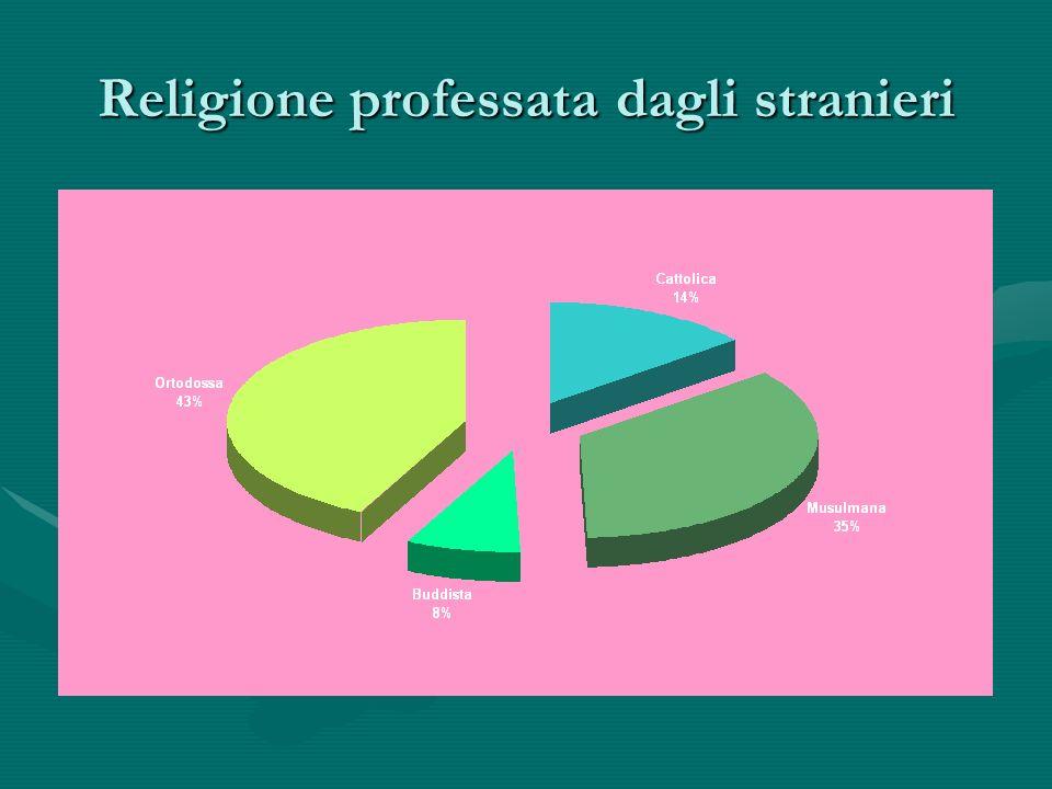 Religione professata dagli stranieri