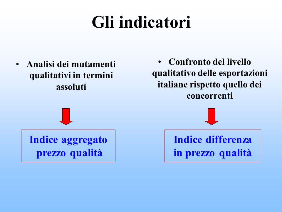Gli indicatori Analisi dei mutamenti qualitativi in termini assoluti Confronto del livello qualitativo delle esportazioni italiane rispetto quello dei