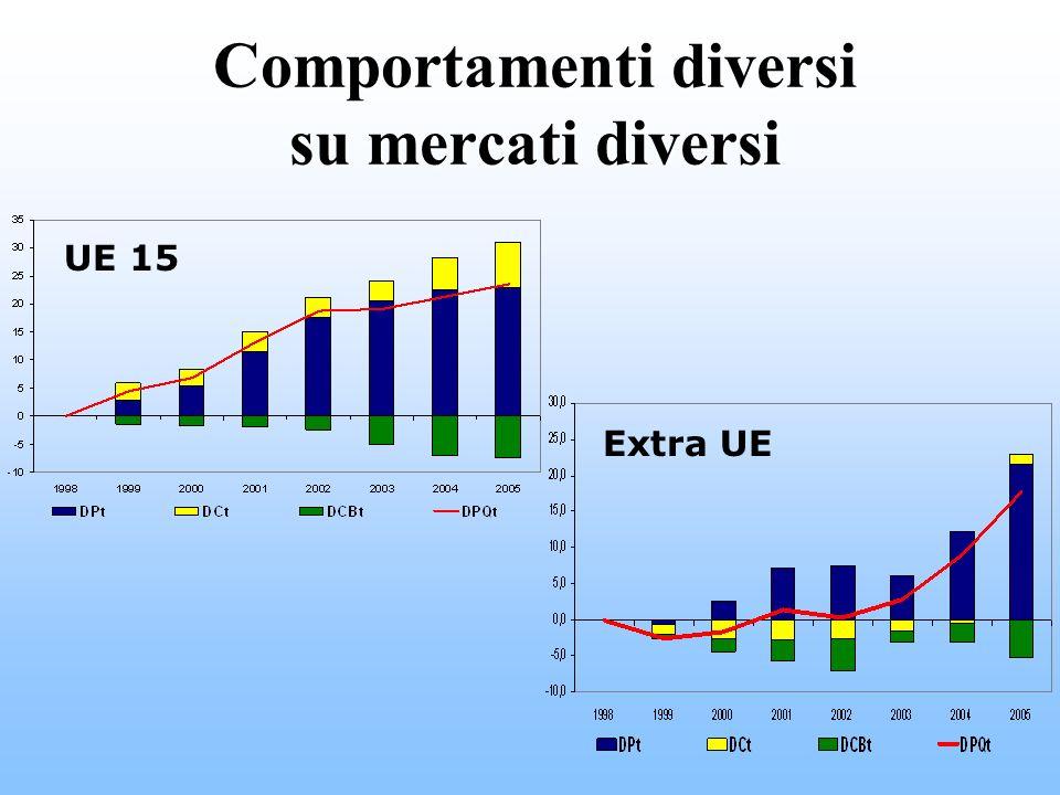 Comportamenti diversi su mercati diversi UE 15 Extra UE