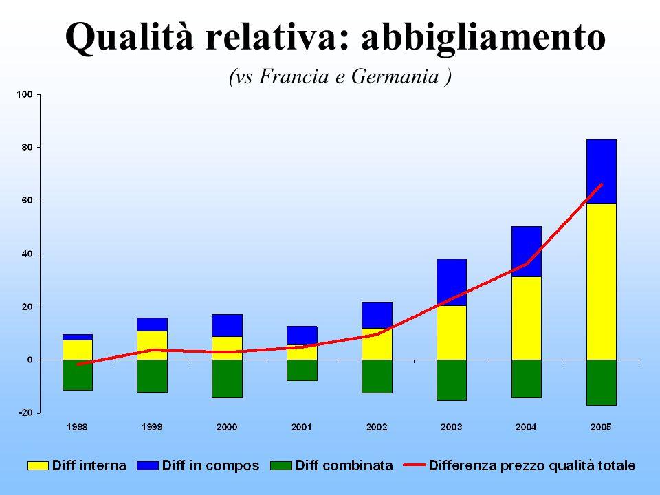 Qualità relativa: abbigliamento Qualità relativa: abbigliamento (vs Francia e Germania )
