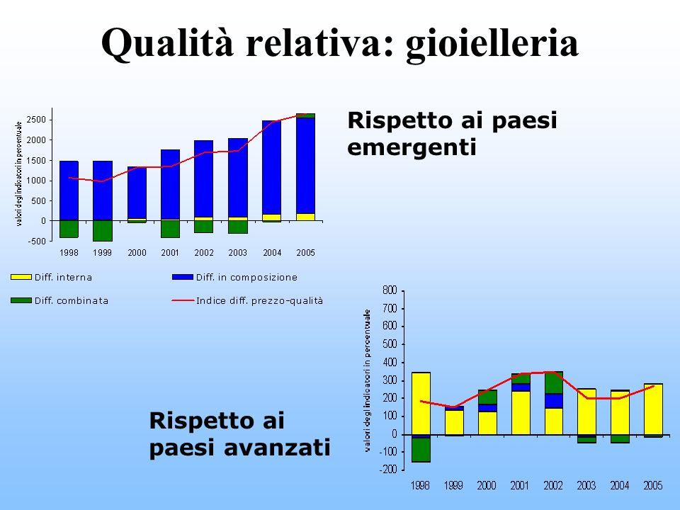 Qualità relativa: gioielleria Rispetto ai paesi emergenti Rispetto ai paesi avanzati