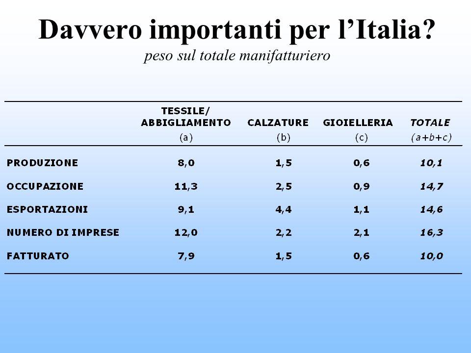 Davvero importanti per lItalia? Davvero importanti per lItalia? peso sul totale manifatturiero