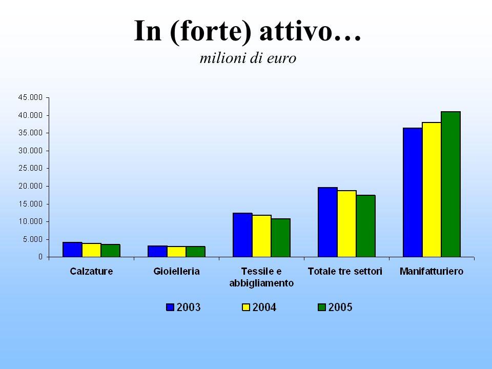 In (forte) attivo… milioni di euro
