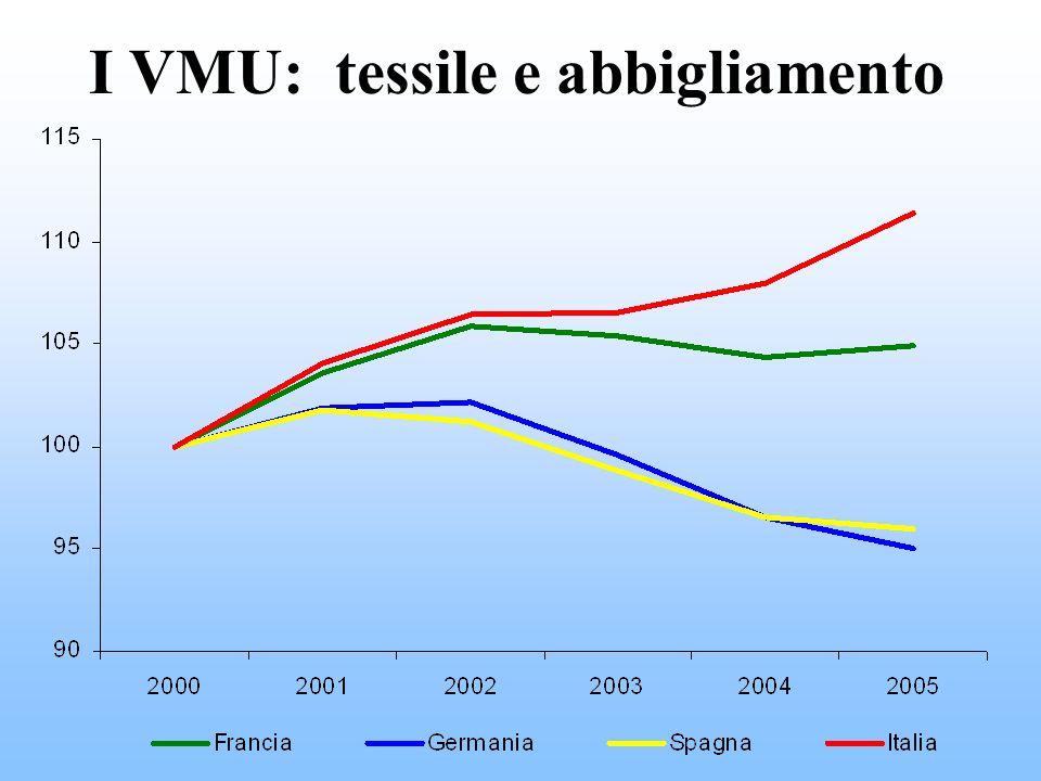 I VMU: tessile e abbigliamento