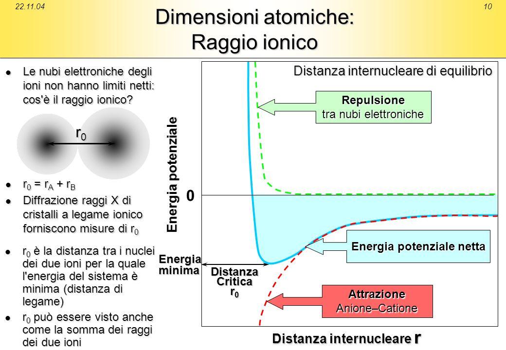 22.11.0410 Dimensioni atomiche: Raggio ionico r 0 è la distanza tra i nuclei dei due ioni per la quale l'energia del sistema è minima (distanza di leg
