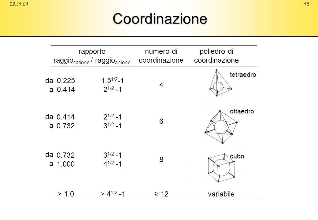 22.11.0415Coordinazione 0.225 0.414 1.5 1/2 -1 2 1/2 -1 numero di coordinazione poliedro di coordinazione 4 0.414 0.732 2 1/2 -1 3 1/2 -1 6 0.732 1.00