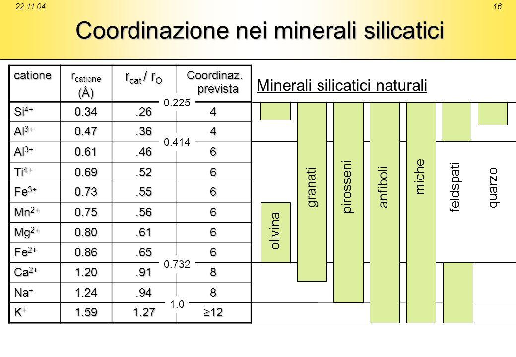 22.11.0416 Coordinazione nei minerali silicatici catione r catione (Å) r cat / r O Coordinaz. Coordinaz. prevista prevista Si 4+ 0.34.264 Al 3+ 0.47.3