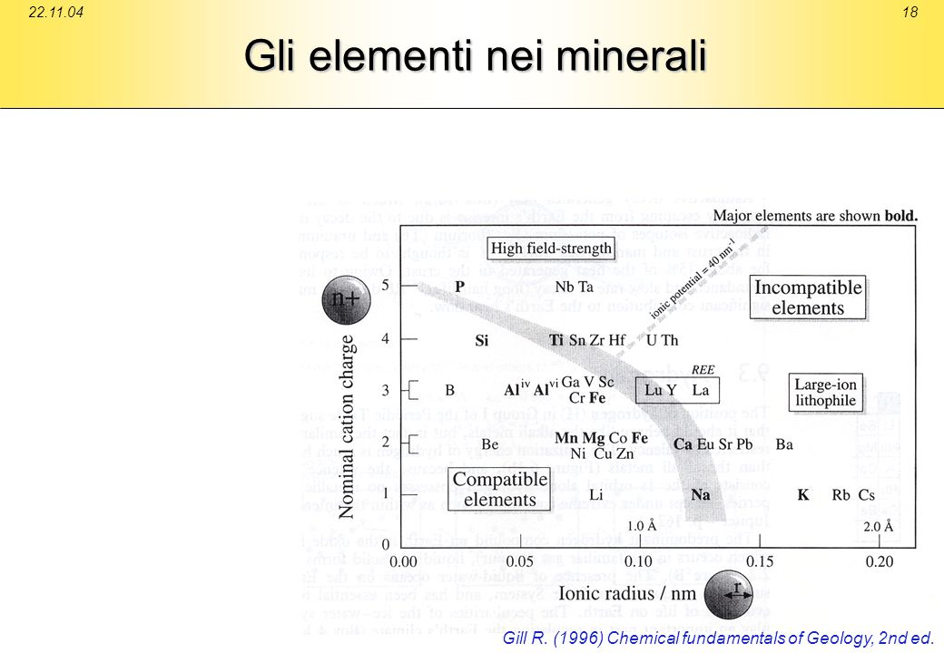 22.11.0418 Gli elementi nei minerali Gill R. (1996) Chemical fundamentals of Geology, 2nd ed.