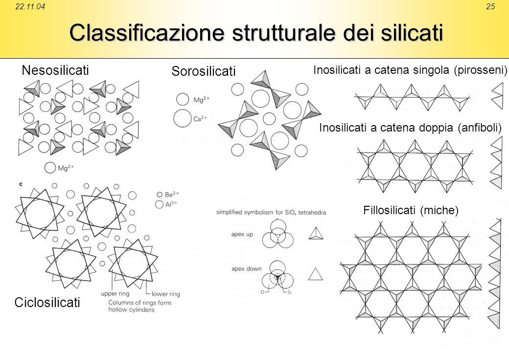 22.11.0425 Classificazione strutturale dei silicati Ciclosilicati Inosilicati a catena singola (pirosseni) Inosilicati a catena doppia (anfiboli) Fill