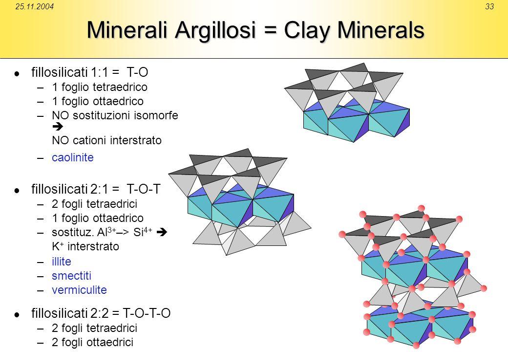 25.11.200433 Minerali Argillosi = Clay Minerals fillosilicati 1:1 = T-O –1 foglio tetraedrico –1 foglio ottaedrico –NO sostituzioni isomorfe NO cation