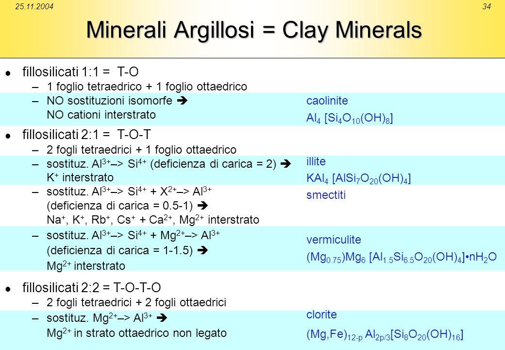 25.11.200434 Minerali Argillosi = Clay Minerals fillosilicati 1:1 = T-O –1 foglio tetraedrico + 1 foglio ottaedrico –NO sostituzioni isomorfe NO catio