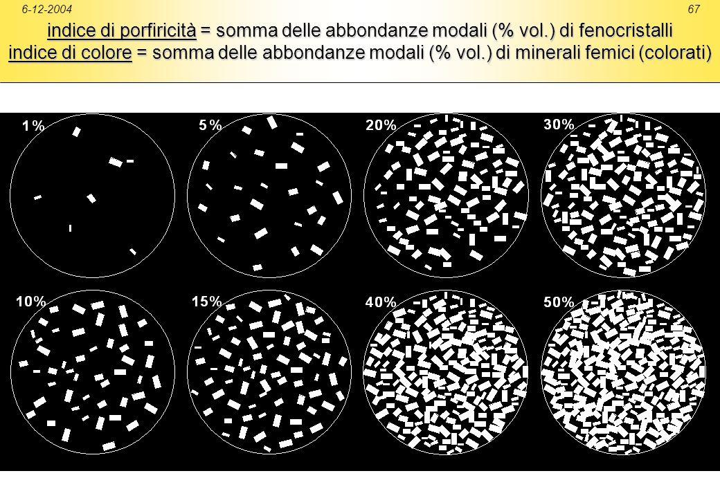 6-12-200467 indice di porfiricità = somma delle abbondanze modali (% vol.) di fenocristalli indice di colore = somma delle abbondanze modali (% vol.)