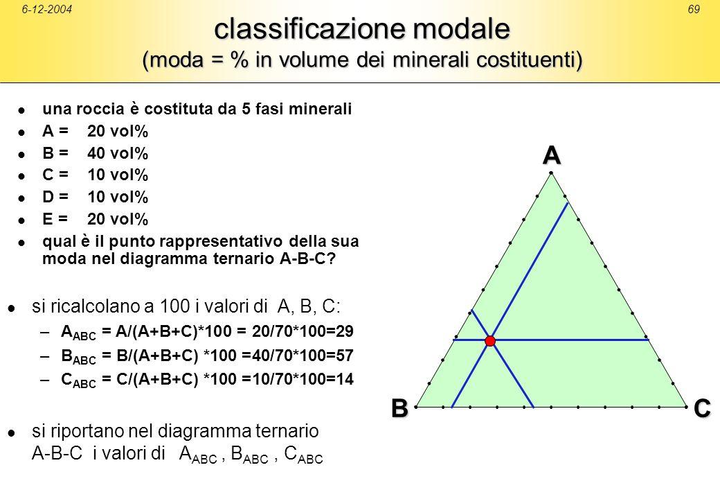 6-12-200469 classificazione modale (moda = % in volume dei minerali costituenti) una roccia è costituta da 5 fasi minerali A =20 vol% B =40 vol% C =10