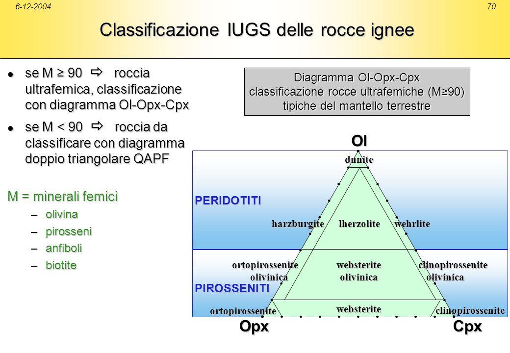6-12-200470PERIDOTITI PIROSSENITI Ol CpxOpx Diagramma Ol-Opx-Cpx classificazione rocce ultrafemiche (M90) tipiche del mantello terrestre Classificazio
