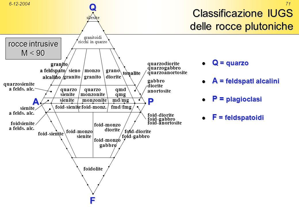 6-12-200471 Classificazione IUGS delle rocce plutoniche Q = quarzo Q = quarzo A = feldspatI alcalini A = feldspatI alcalini P = plagioclasi P = plagio
