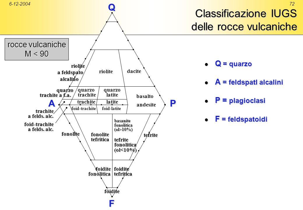 6-12-200472 Classificazione IUGS delle rocce vulcaniche QPA riolite dacite riolite riolite a feldspato alcalino alcalino quarzo trachite quarzo latite