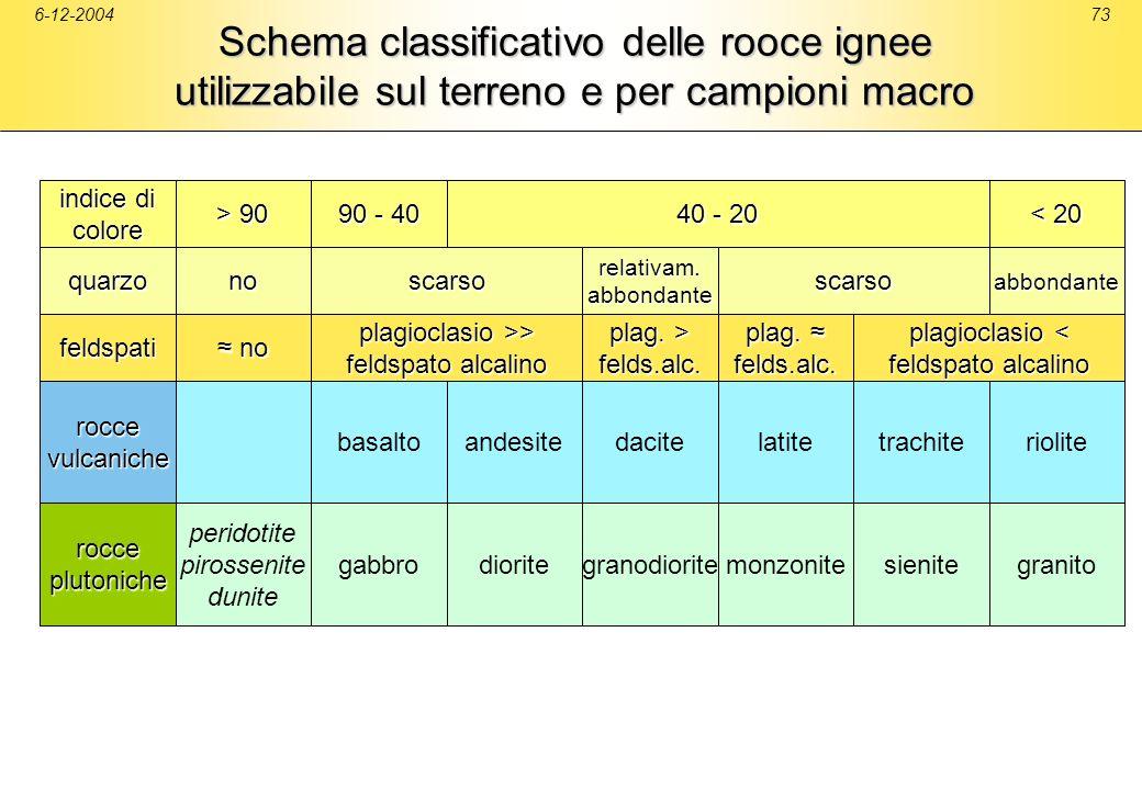 6-12-200473 Schema classificativo delle rooce ignee utilizzabile sul terreno e per campioni macro feldspati roccevulcaniche rocceplutoniche basalto no
