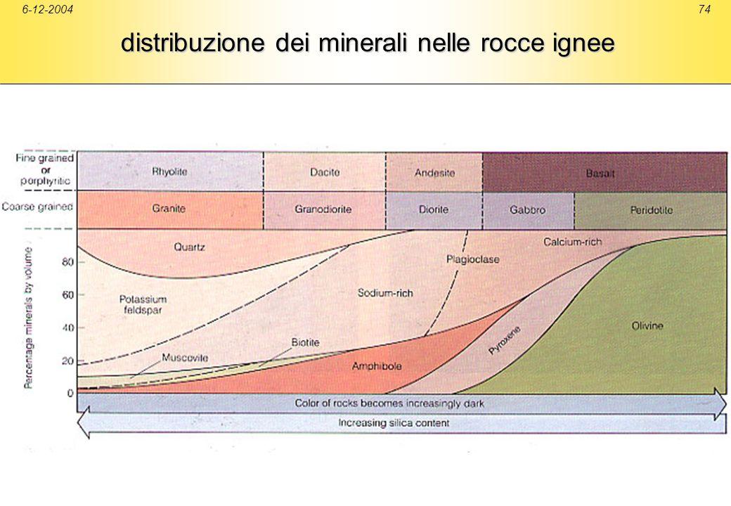 6-12-200474 distribuzione dei minerali nelle rocce ignee
