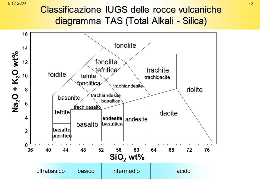 6-12-200476 Classificazione IUGS delle rocce vulcaniche diagramma TAS (Total Alkali - Silica) ultrabasicobasicointermedioacido