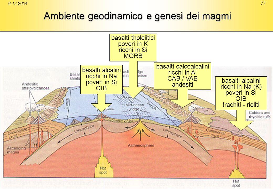 6-12-200477 Ambiente geodinamico e genesi dei magmi basalti tholeiitici poveri in K ricchi in Si MORB basalti calcoalcalini ricchi in Al CAB / VAB and