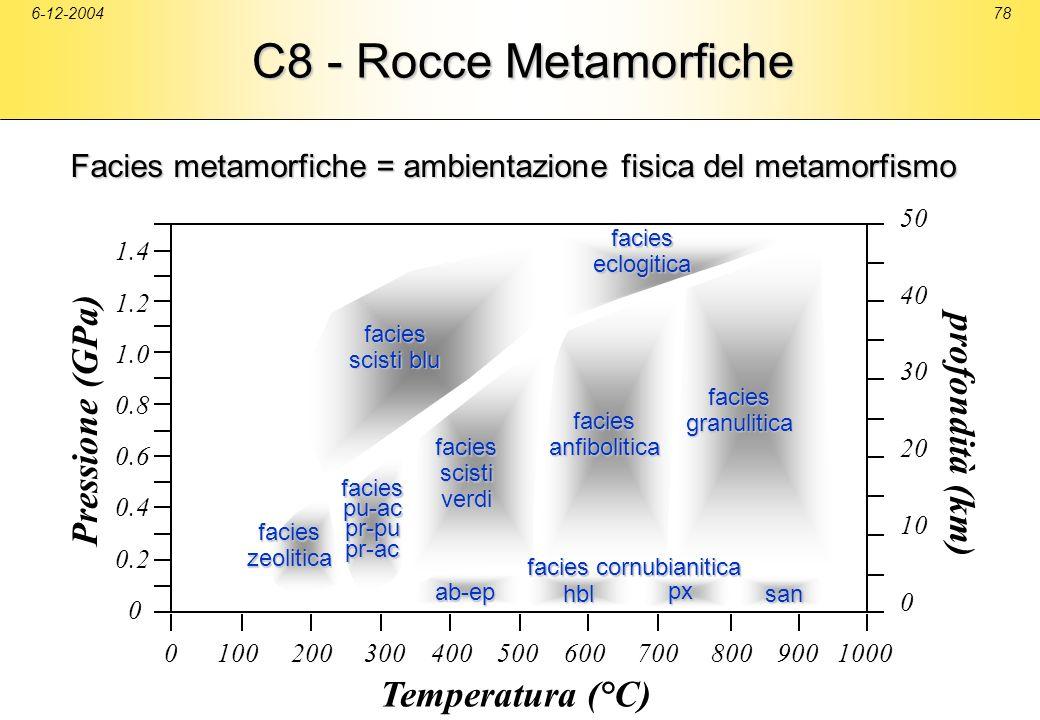 6-12-200478 C8 - Rocce Metamorfiche 50 40 30 20 10 0 facies scisti blu facies cornubianitica facieszeolitica faciespu-acpr-pupr-ac faciesscistiverdi f