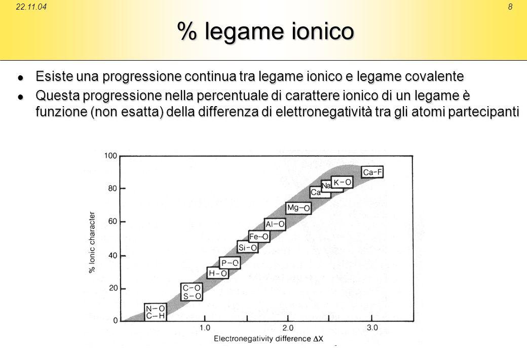22.11.048 % legame ionico Esiste una progressione continua tra legame ionico e legame covalente Esiste una progressione continua tra legame ionico e l