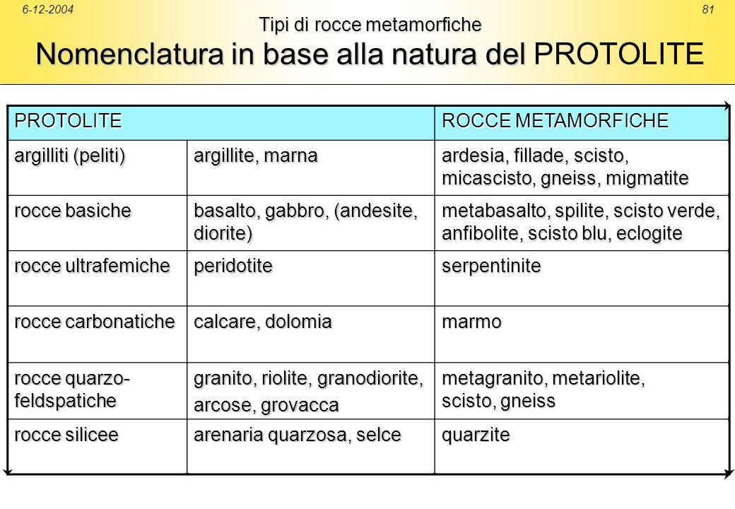 6-12-200481 Tipi di rocce metamorfiche Nomenclatura in base alla natura del Tipi di rocce metamorfiche Nomenclatura in base alla natura del PROTOLITE