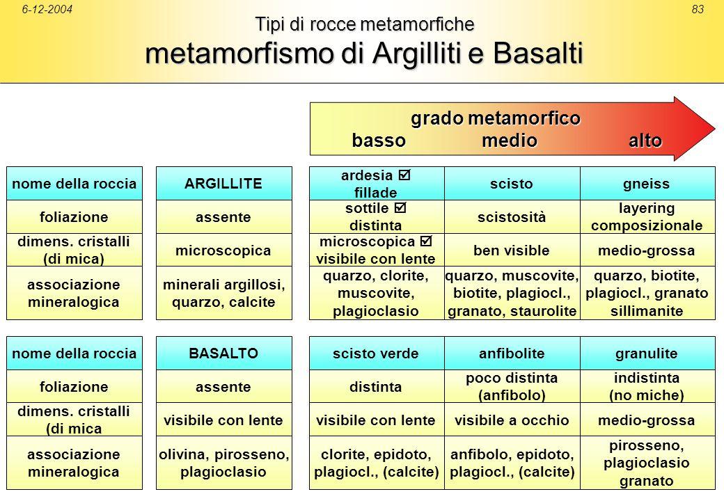 6-12-200483 Tipi di rocce metamorfiche metamorfismo di Argilliti e Basalti nome della roccia foliazione dimens. cristalli (di mica associazione minera
