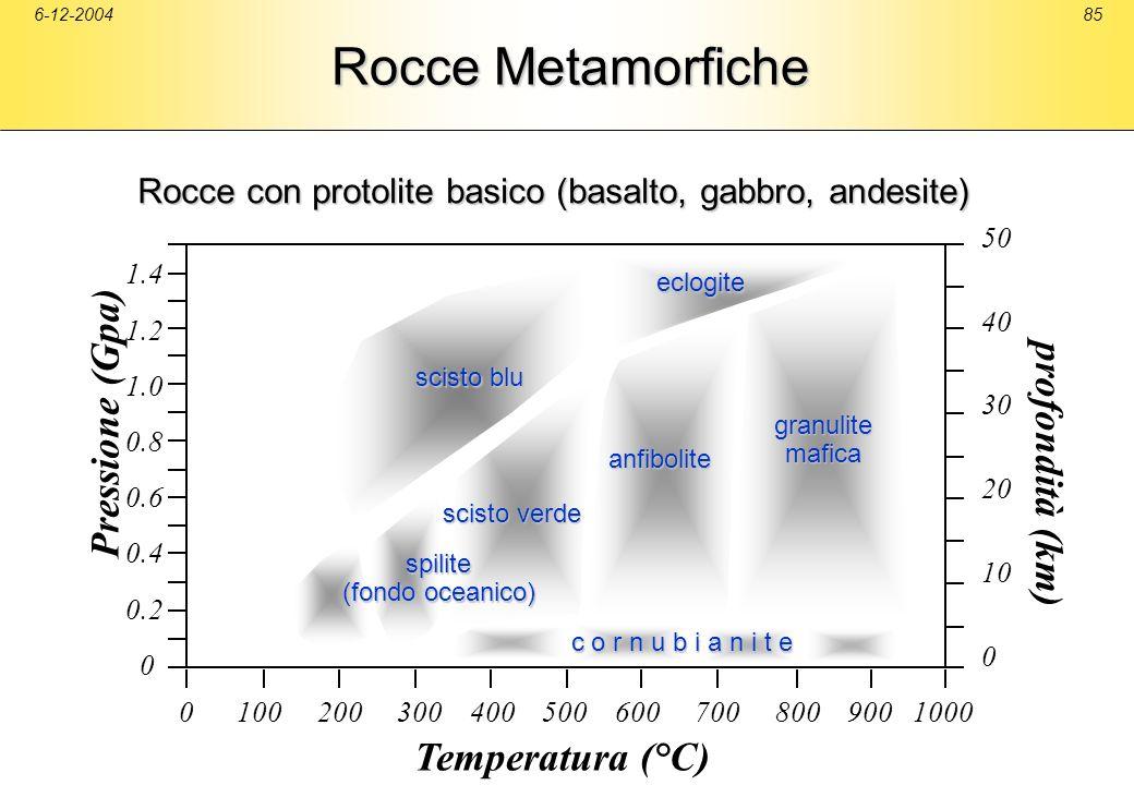 6-12-200485 Rocce Metamorfiche 50 40 30 20 10 0 scisto blu scisto verde anfibolite granulitemafica eclogite Pressione (Gpa) profondità (km) Temperatur
