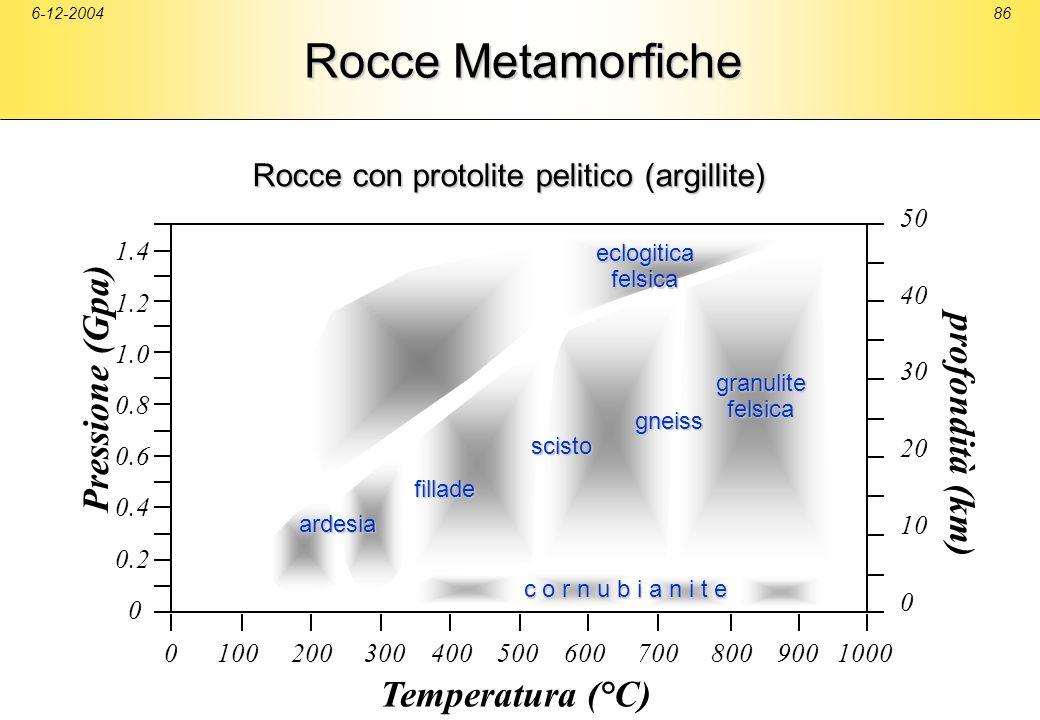 6-12-200486 Rocce Metamorfiche 50 40 30 20 10 0 c o r n u b i a n i t e c o r n u b i a n i t e ardesia fillade scisto gneiss eclogiticafelsica Pressi