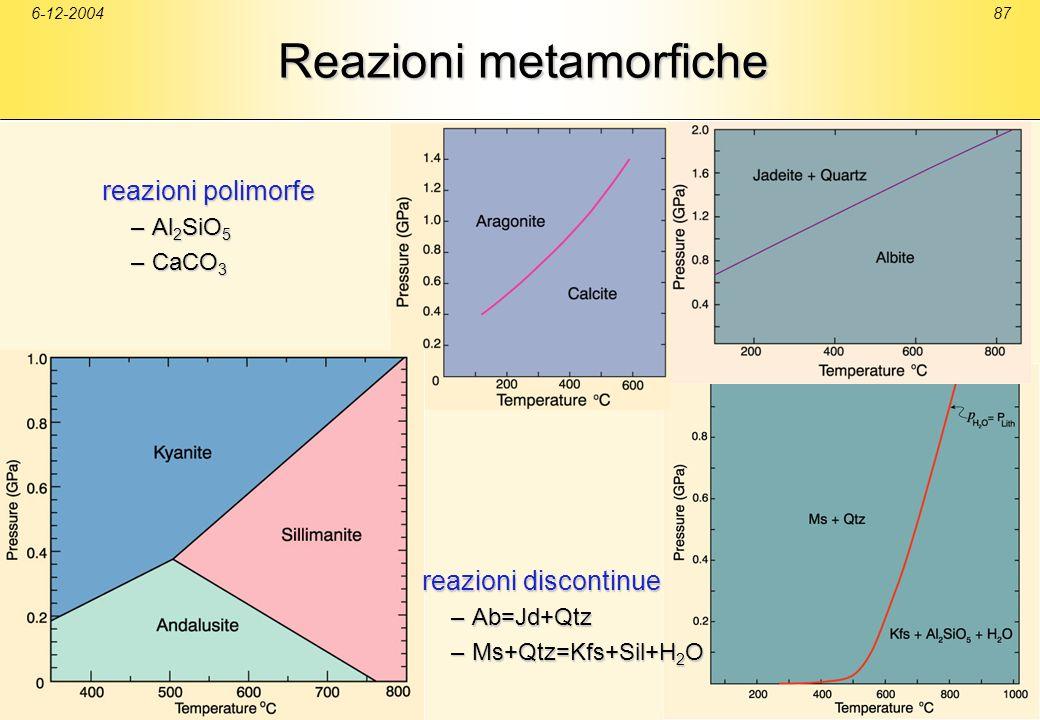 6-12-200487 Reazioni metamorfiche reazioni polimorfe –Al 2 SiO 5 –CaCO 3 reazioni discontinue –Ab=Jd+Qtz –Ms+Qtz=Kfs+Sil+H 2 O