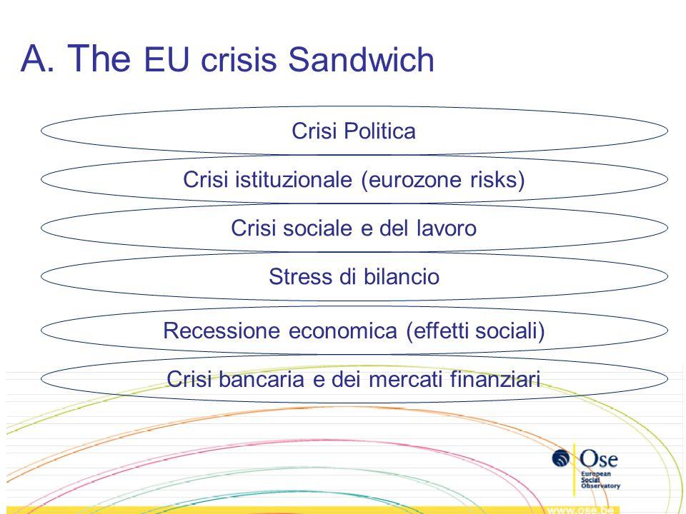 A. The EU crisis Sandwich Crisi bancaria e dei mercati finanziari Recessione economica (effetti sociali) Stress di bilancio Crisi sociale e del lavoro