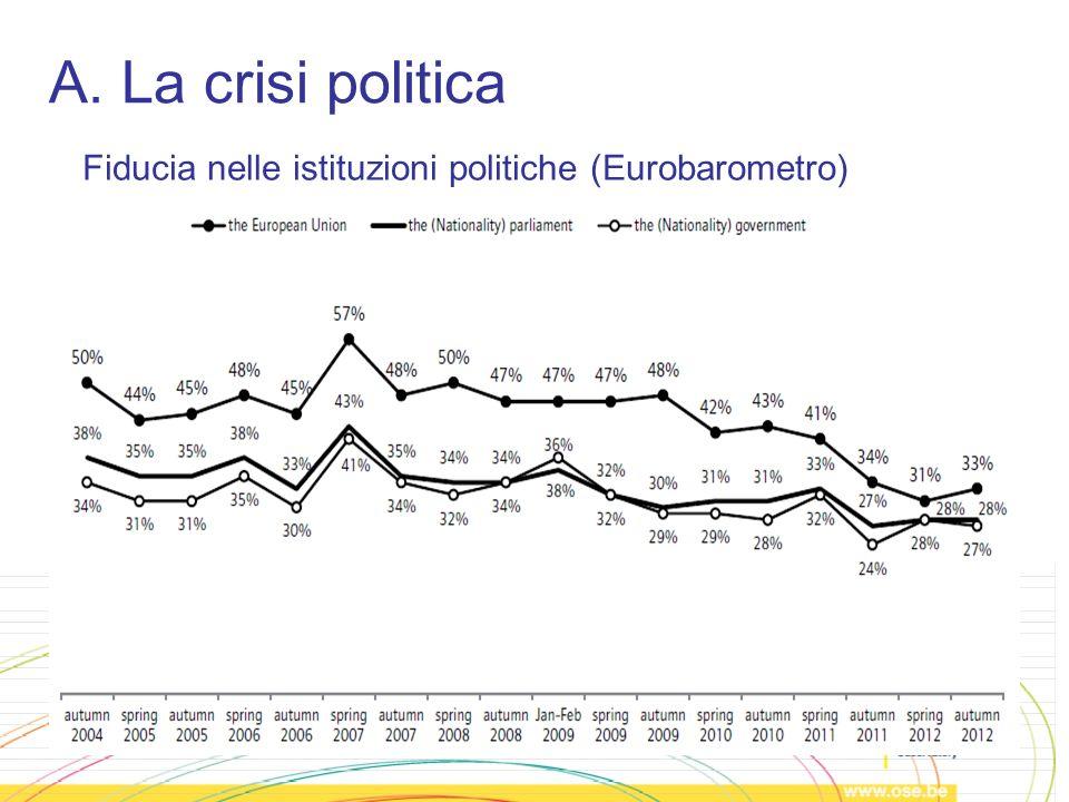 A. La crisi politica Fiducia nelle istituzioni politiche (Eurobarometro)