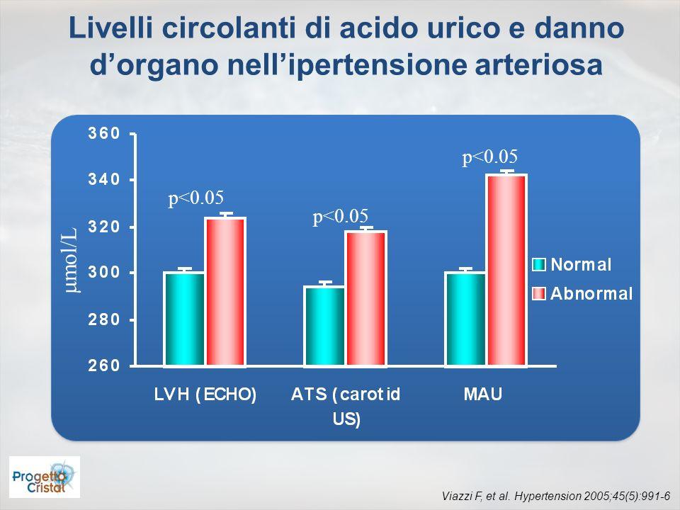 Viazzi F, et al. Hypertension 2005;45(5):991-6 mol/L p<0.05 Livelli circolanti di acido urico e danno dorgano nellipertensione arteriosa