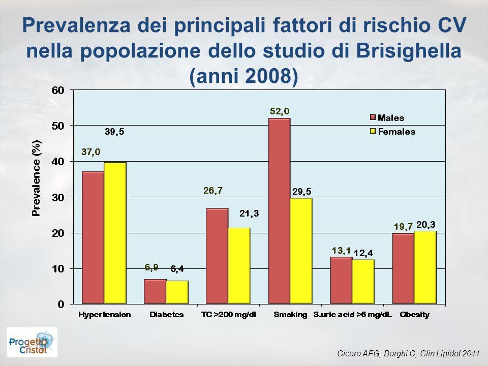 Cicero AFG, Borghi C, Clin Lipidol 2011 Prevalenza dei principali fattori di rischio CV nella popolazione dello studio di Brisighella (anni 2008)