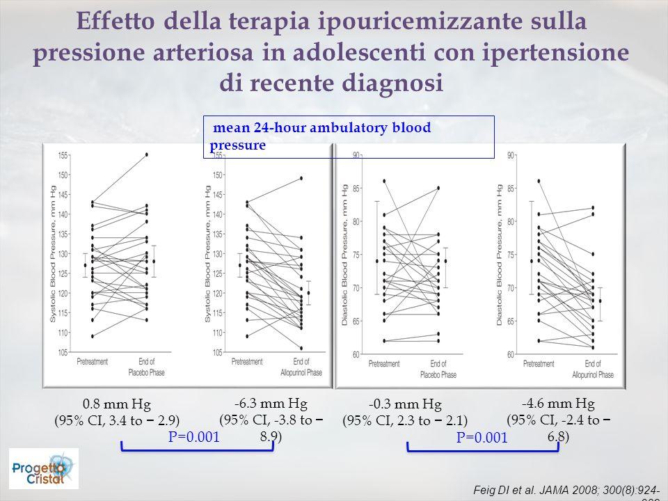 Feig DI et al. JAMA 2008; 300(8):924- 932 Effetto della terapia ipouricemizzante sulla pressione arteriosa in adolescenti con ipertensione di recente