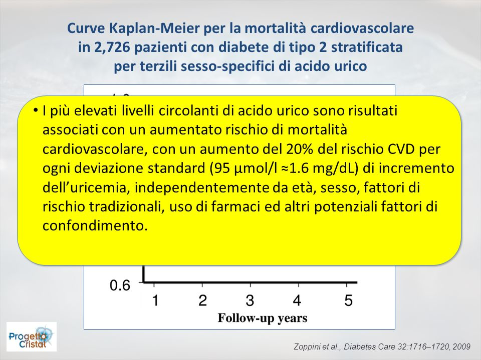 Curve Kaplan-Meier per la mortalità cardiovascolare in 2,726 pazienti con diabete di tipo 2 stratificata per terzili sesso-specifici di acido urico Zo