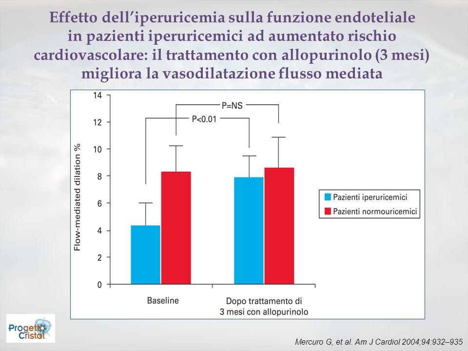 Mercuro G, et al. Am J Cardiol 2004;94:932–935 Effetto delliperuricemia sulla funzione endoteliale in pazienti iperuricemici ad aumentato rischio card