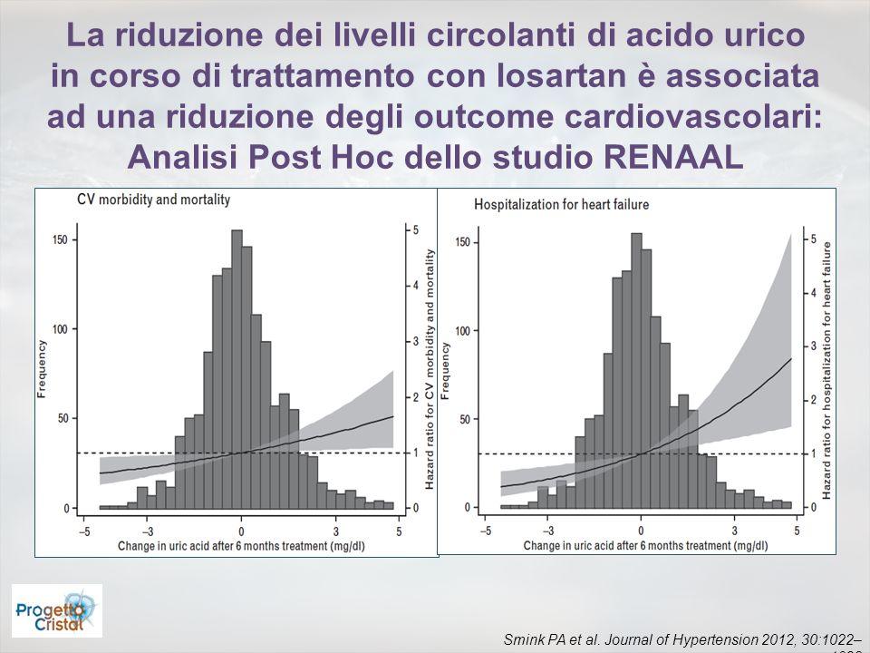 Smink PA et al. Journal of Hypertension 2012, 30:1022– 1028 La riduzione dei livelli circolanti di acido urico in corso di trattamento con losartan è