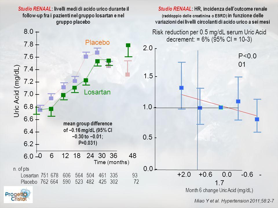 Miao Y et al. Hypertension 2011;58:2-7 Studio RENAAL : livelli medi di acido urico durante il follow-up fra i pazienti nel gruppo losartan e nel grupp