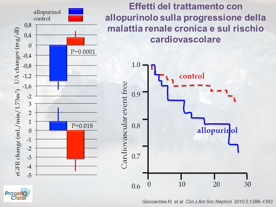 Effetti del trattamento con allopurinolo sulla progressione della malattia renale cronica e sul rischio cardiovascolare UA changes (mg/dl) allopurinol