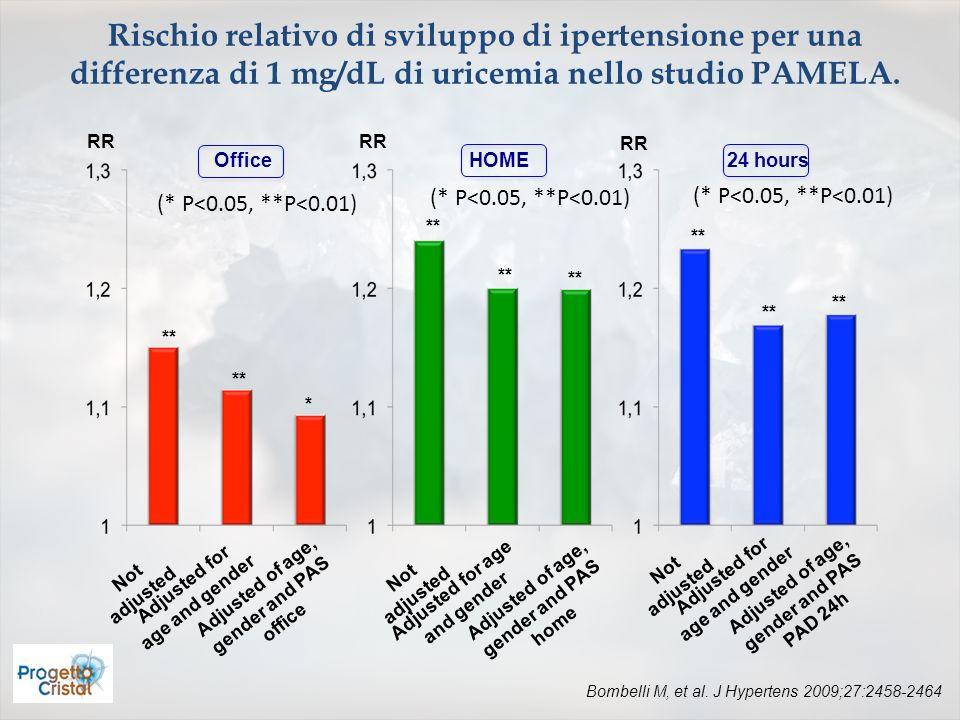 Rischio relativo di sviluppo di ipertensione per una differenza di 1 mg/dL di uricemia nello studio PAMELA. RR Not adjusted Adjusted for age and gende