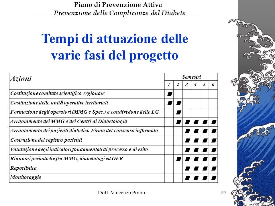 Dott. Vincenzo Pomo27 Tempi di attuazione delle varie fasi del progetto Azioni Semestri 123456 Costituzione comitato scientifico regionale Costituzion