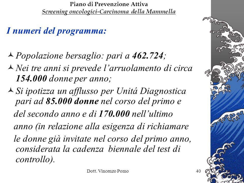 Dott. Vincenzo Pomo40 I numeri del programma: Popolazione bersaglio: pari a 462.724; Nei tre anni si prevede larruolamento di circa 154.000 donne per